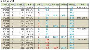 【週間成績】+151pips 真っすぐ王子のFXポジションメルマガ配信の週間成績