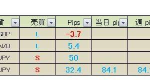 【月間+0.8pips】+84pips 真っすぐ王子のFXメルマガ配信 2019月3月4日(月)の成績